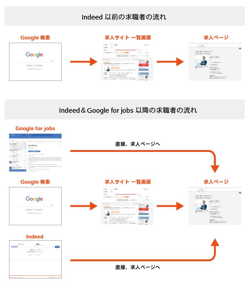 IndeedやGoogle for jobs以降の、求職者の動き