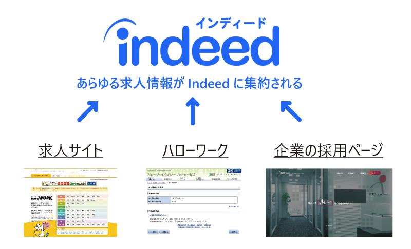 あらゆる求人情報がIndeedに集約されている