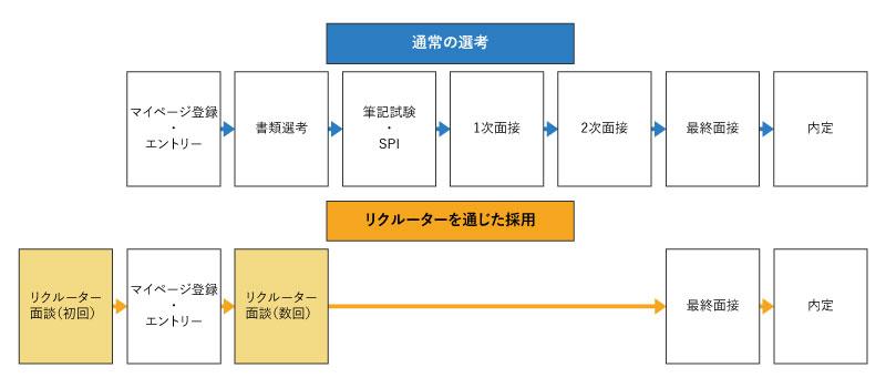 リクル―ター制度導入時の採用フロー