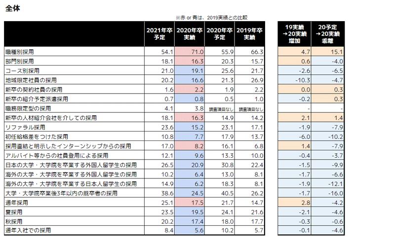 就職白書2020 全体平均:企業の採用の方法・形態