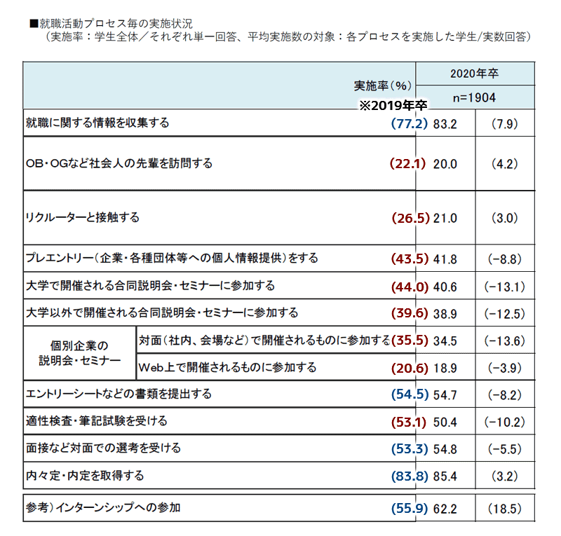 就職プロセス毎の実施状況2019→2020