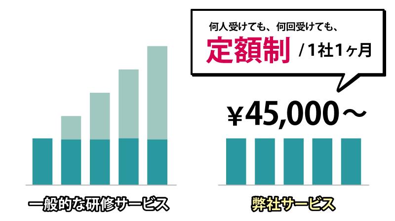 月4万5000円~で社員全員が受講可