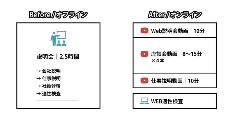 オフライン|2.5時間の説明会、オンライン|説明会動画・座談会動画・仕事説明動画+WEB適性検査