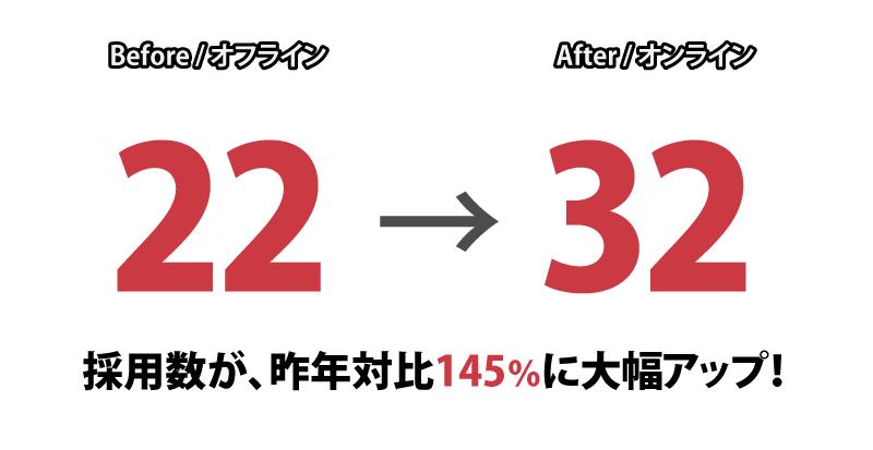 オフライン22採用→オンライン32採用